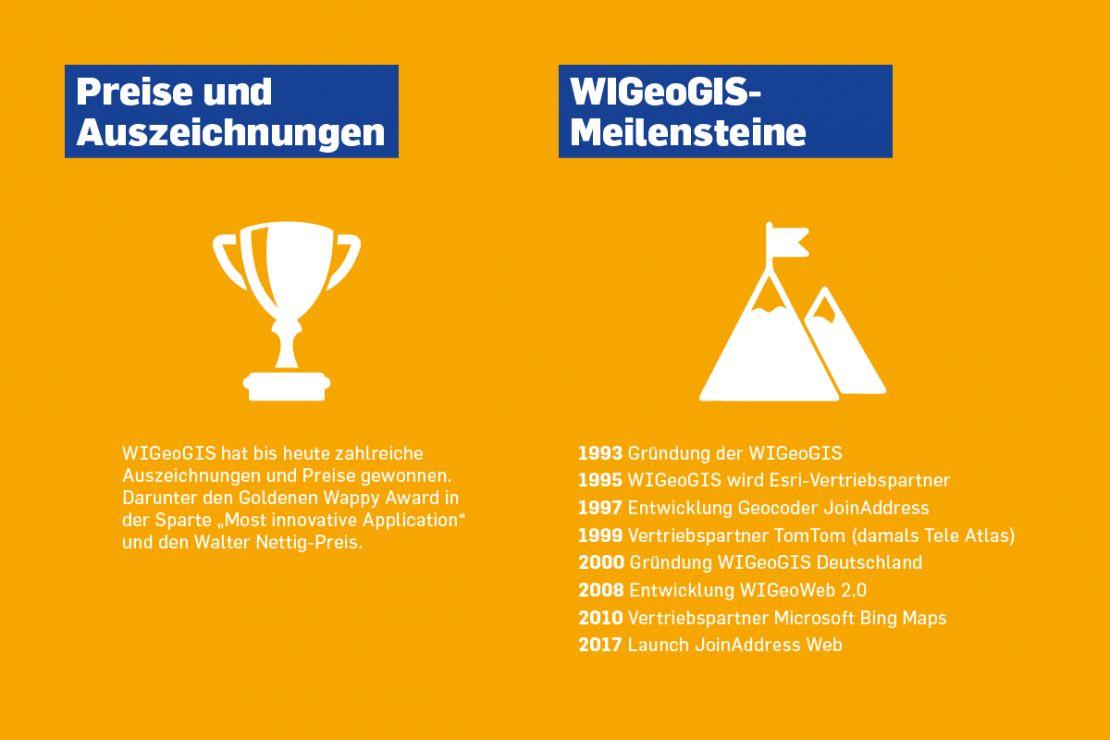 Grafik: Auszeichnung und Meilensteine der WIGeoGIS