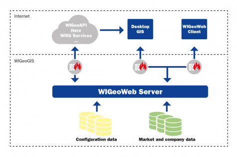 This is how the WebGIS applications function in the cloud