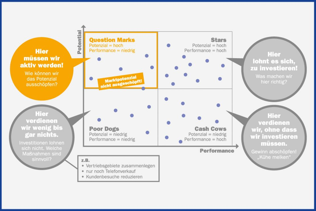 Portfolioanalyse für Standortanalysen