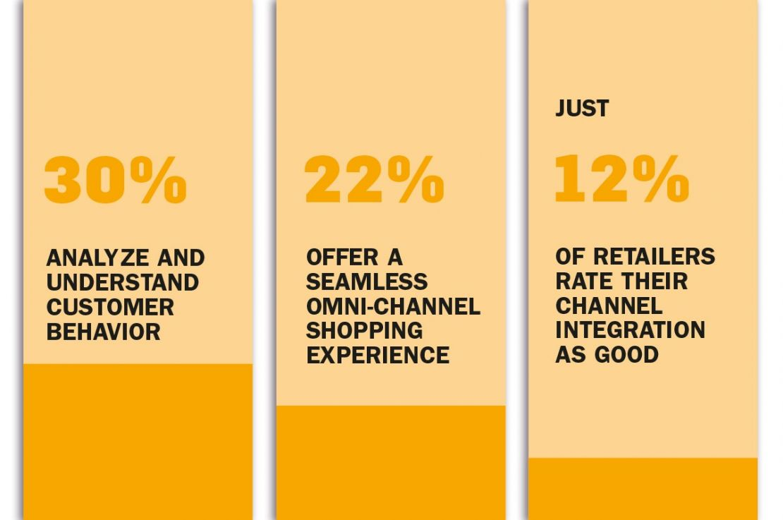 According to surveys, retailers are still catching up when it comes to Omni-Channel retail