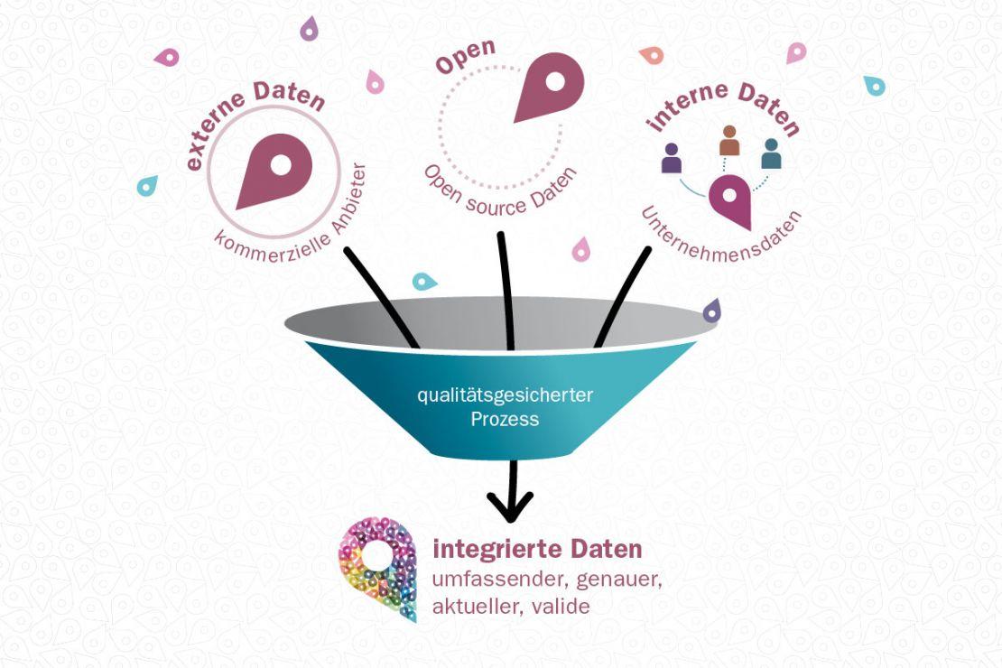Slipo Datenintegration mit Mehrwert