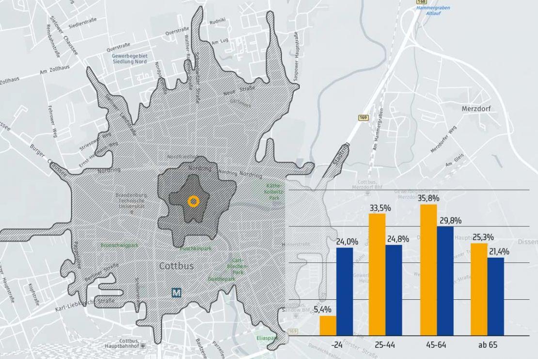 Standortanalyse im Einzelhandel: Darstellung eines Einzugsgebietes und zugehörige Altersstruktur